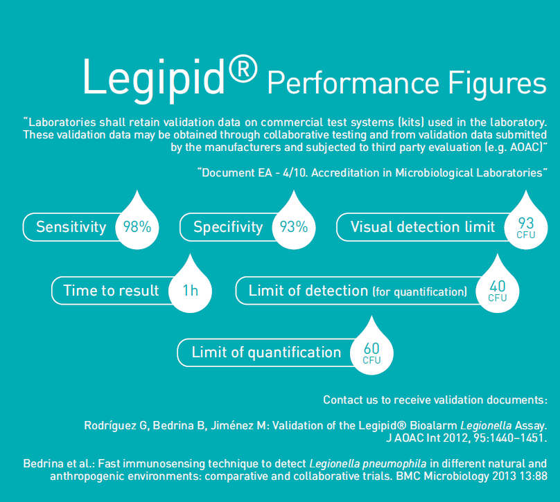 Legipid® | Performance