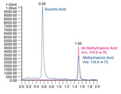 Picture for category | Methylmalonic Acid